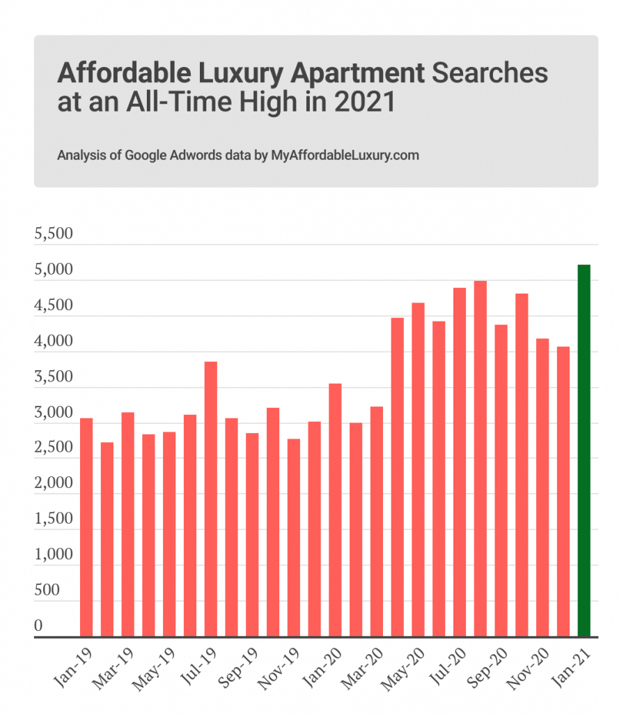 Affordable Luxury Apartment Searches