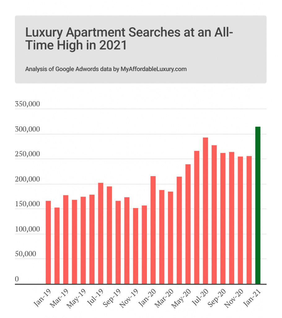 Luxury Apartment Searches